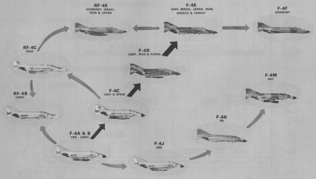 Evolution of the F-4 Phantom