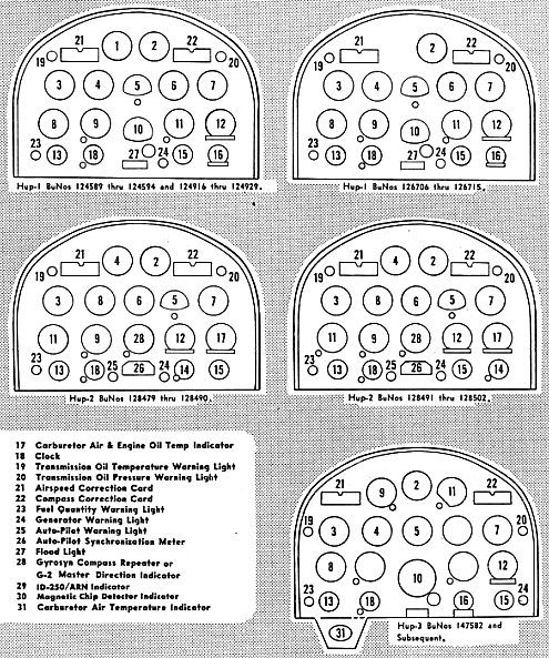 Instrument panel layouts